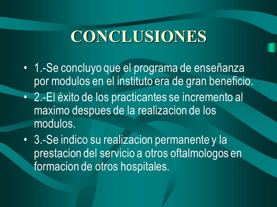 CONCLUSIONES 1.-Se concluyo que el programa de enseñanza por modulos en el instituto era de gran beneficio.