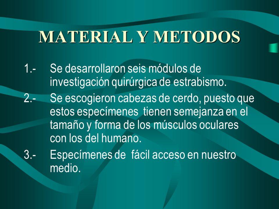 MATERIAL Y METODOS 1.- Se desarrollaron seis módulos de investigación quirúrgica de estrabismo.