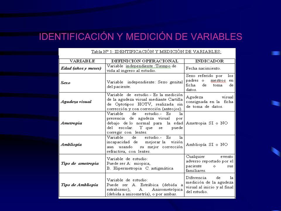 IDENTIFICACIÓN Y MEDICIÓN DE VARIABLES