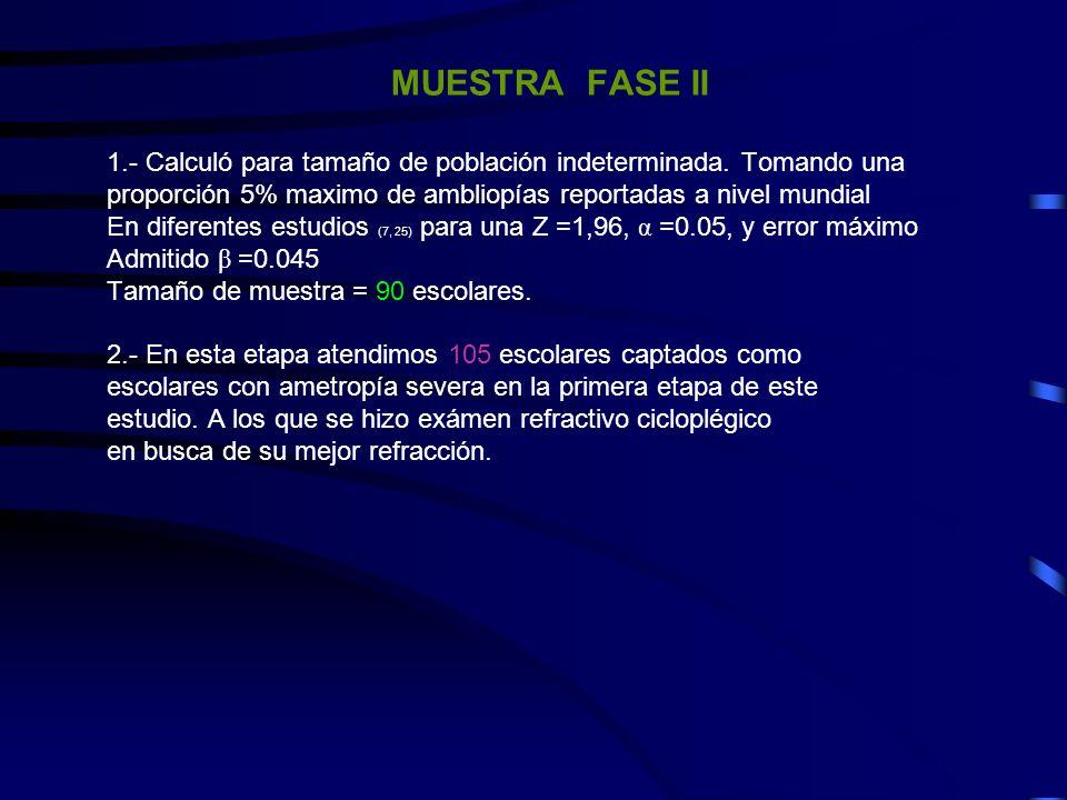 MUESTRA FASE II 1.- Calculó para tamaño de población indeterminada. Tomando una. proporción 5% maximo de ambliopías reportadas a nivel mundial.