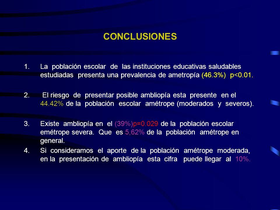 CONCLUSIONES La población escolar de las instituciones educativas saludables estudiadas presenta una prevalencia de ametropía (46.3%) p<0.01.