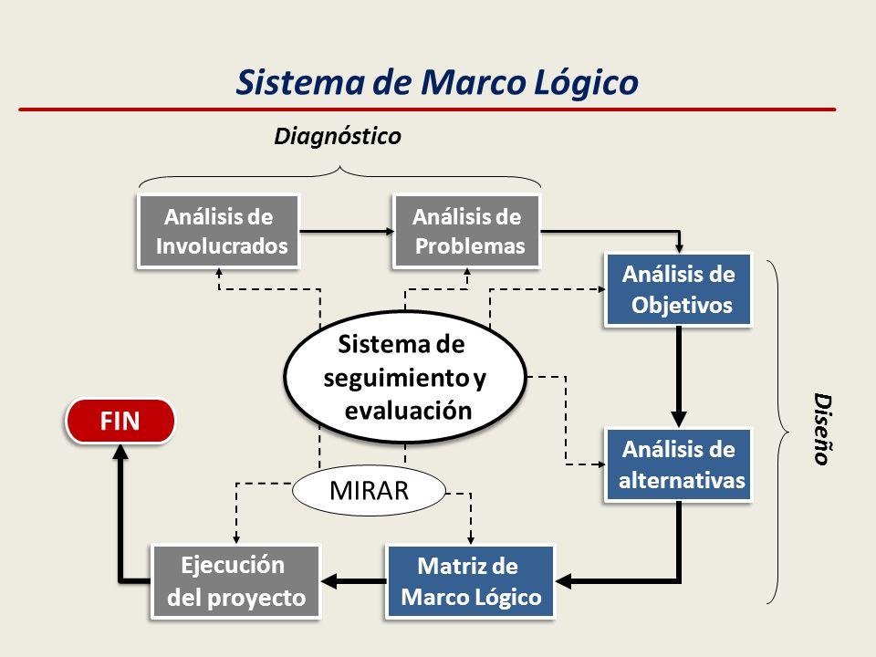 Matriz de Marco Lógico. - ppt descargar