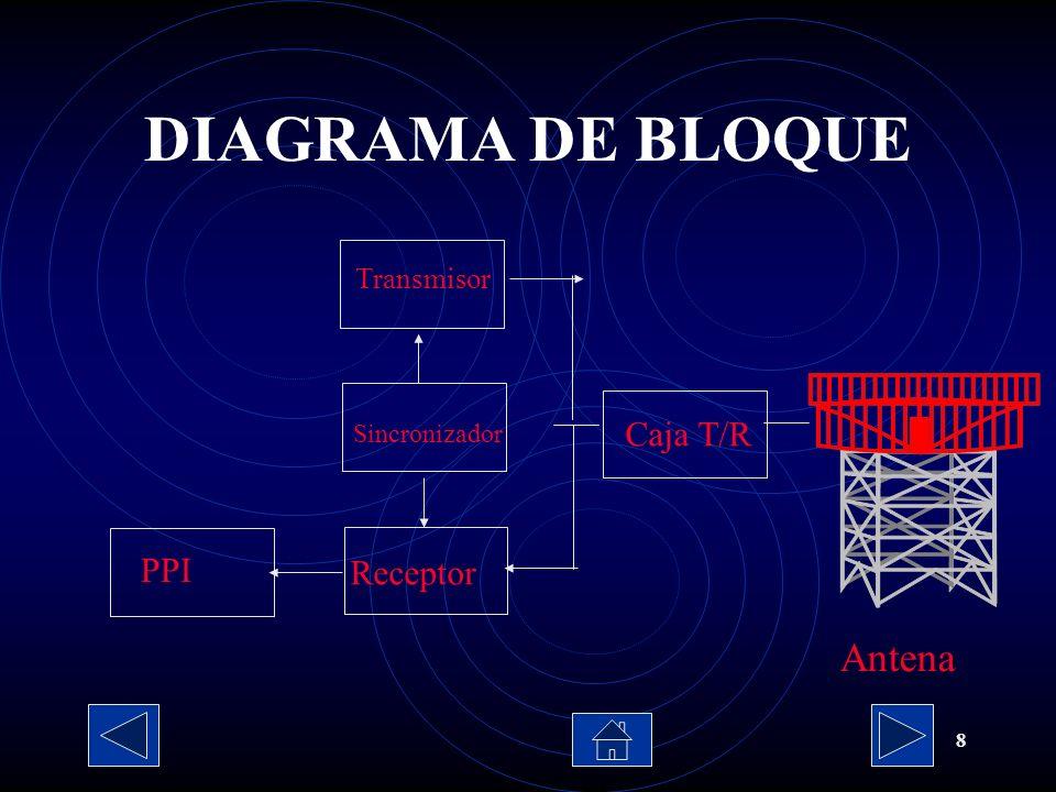 DIAGRAMA DE BLOQUE Antena Caja T/R PPI Receptor Transmisor