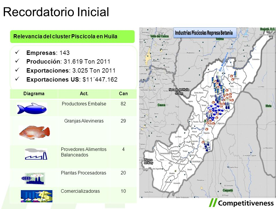 Recordatorio Inicial Empresas: 143 Producción: 31.619 Ton 2011