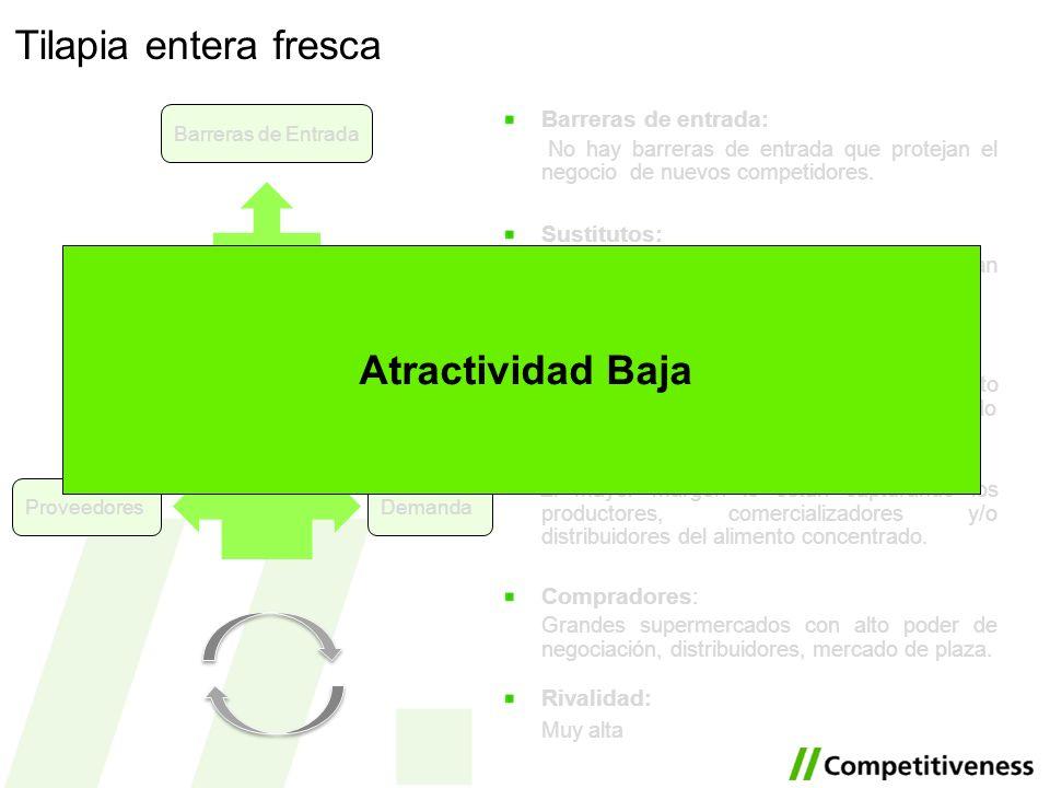 Tilapia entera fresca Atractividad Baja Barreras de entrada: