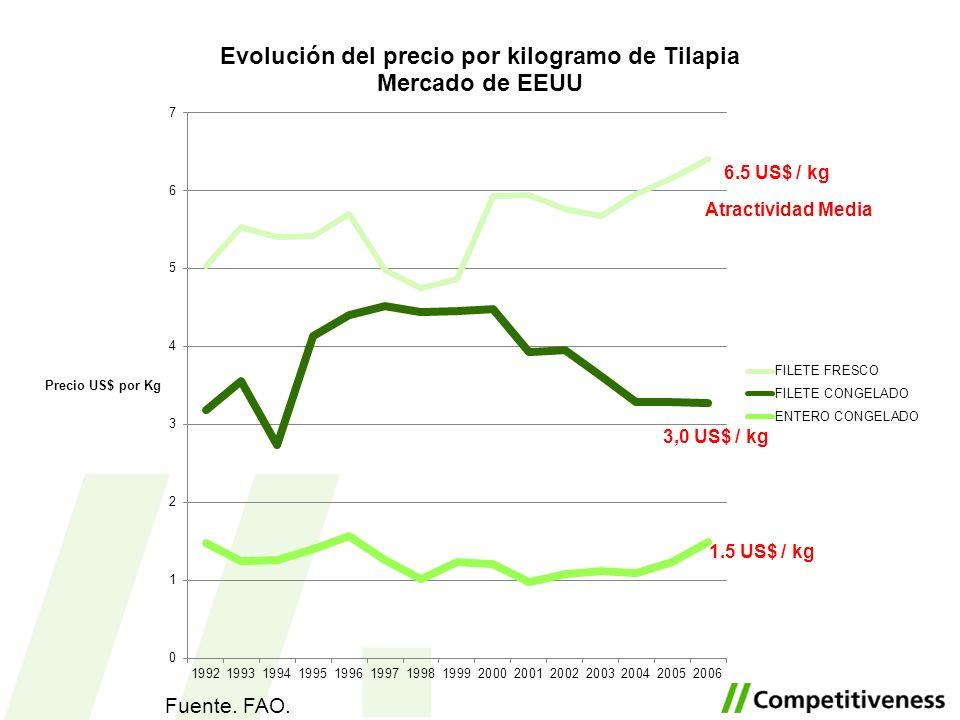 6.5 US$ / kg Atractividad Media 3,0 US$ / kg 1.5 US$ / kg Fuente. FAO.