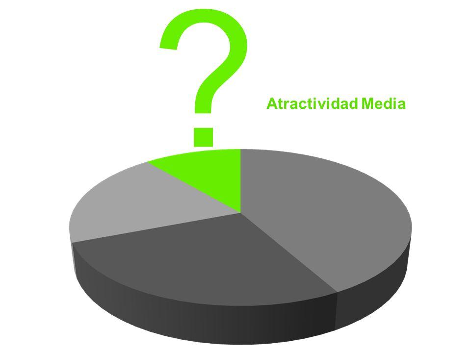 Atractividad Media.