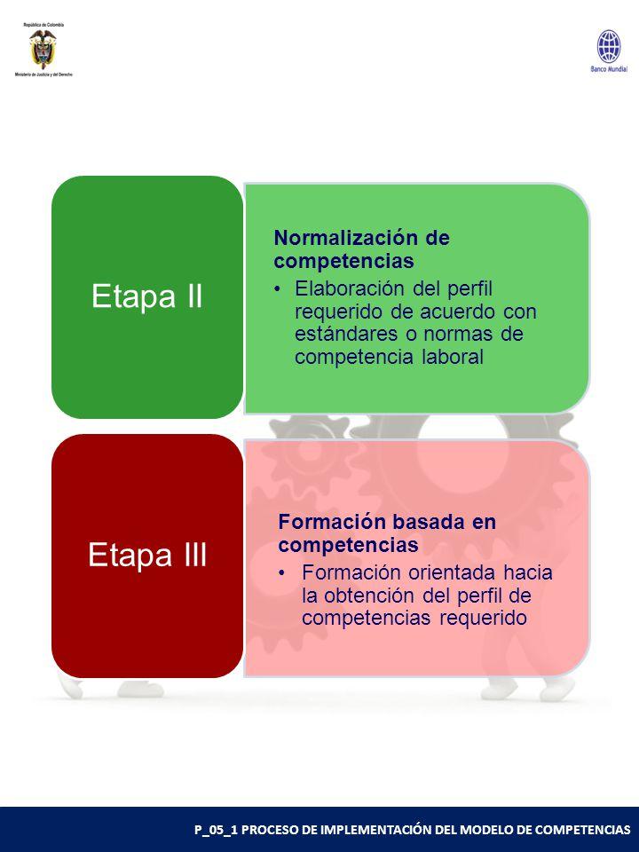Etapa II Etapa III Normalización de competencias