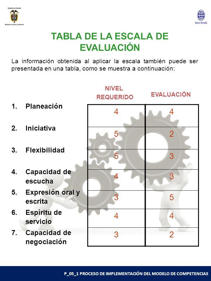 TABLA DE LA ESCALA DE EVALUACIÓN