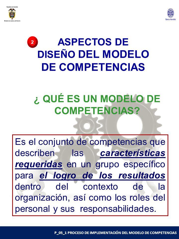 ASPECTOS DE DISEÑO DEL MODELO DE COMPETENCIAS