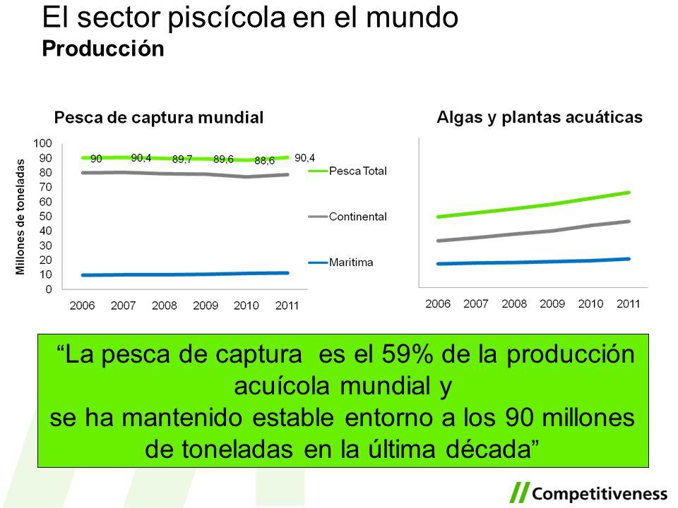 La pesca de captura es el 59% de la producción acuícola mundial y