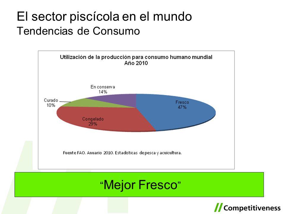 El sector piscícola en el mundo Tendencias de Consumo
