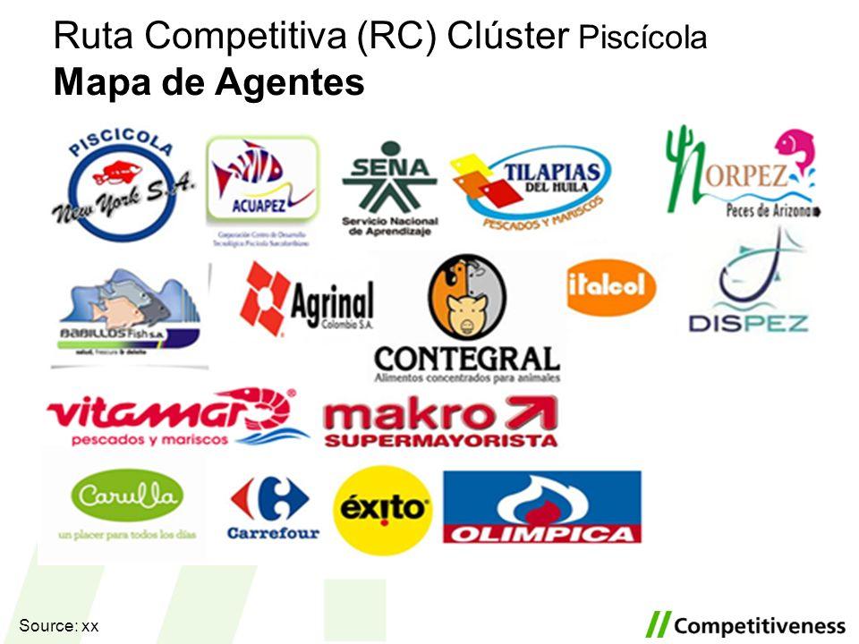 Ruta Competitiva (RC) Clúster Piscícola Mapa de Agentes