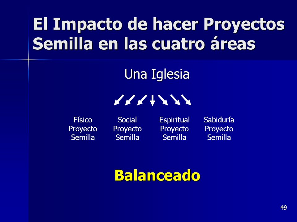 El Impacto de hacer Proyectos Semilla en las cuatro áreas