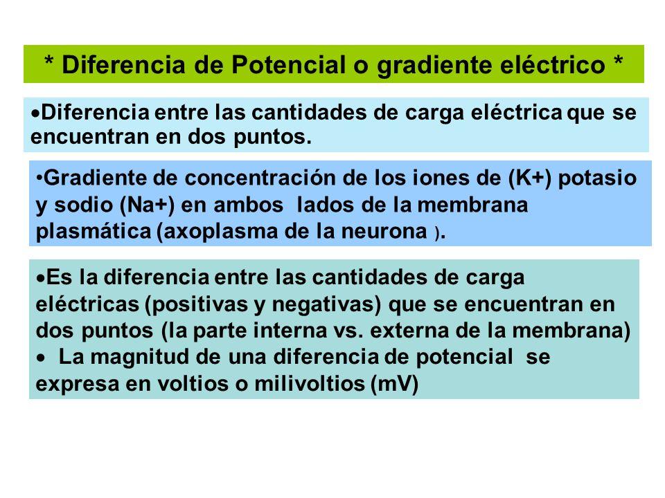 * Diferencia de Potencial o gradiente eléctrico *