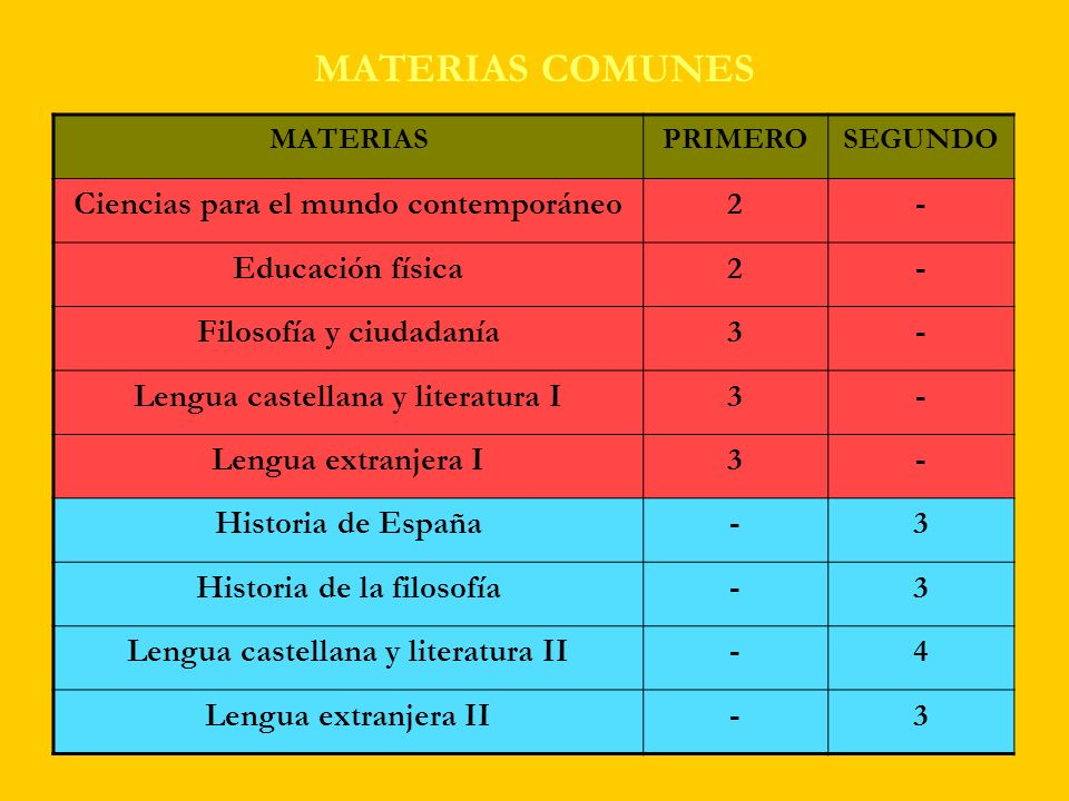 MATERIAS COMUNES Ciencias para el mundo contemporáneo 2 -