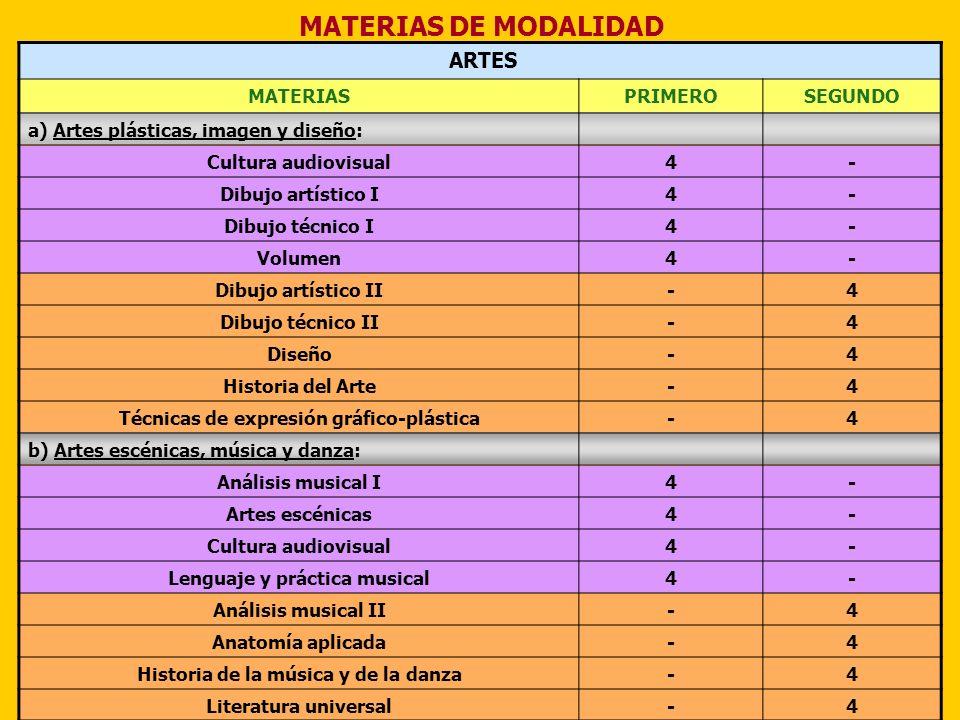 MATERIAS DE MODALIDAD ARTES MATERIAS PRIMERO SEGUNDO