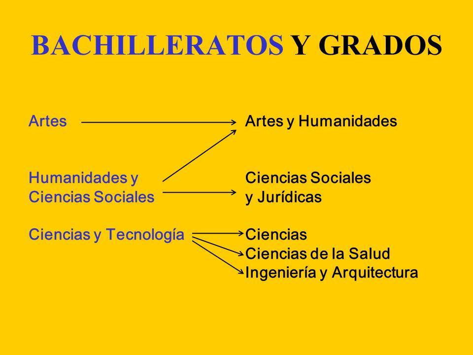 BACHILLERATOS Y GRADOS