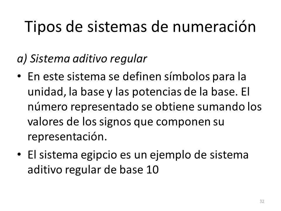 Tipos de sistemas de numeración