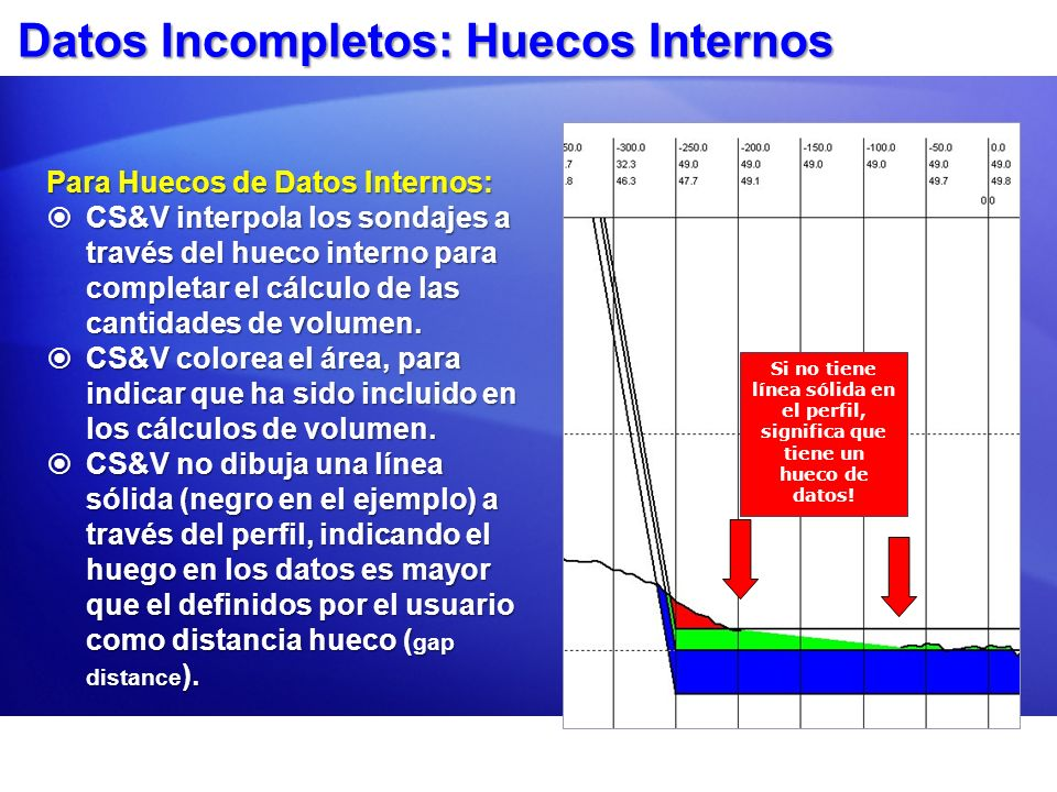 Datos Incompletos: Huecos Internos