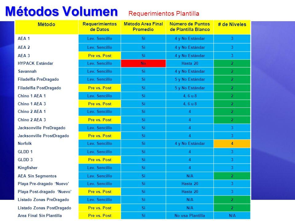 Métodos Volumen Requerimientos Plantilla