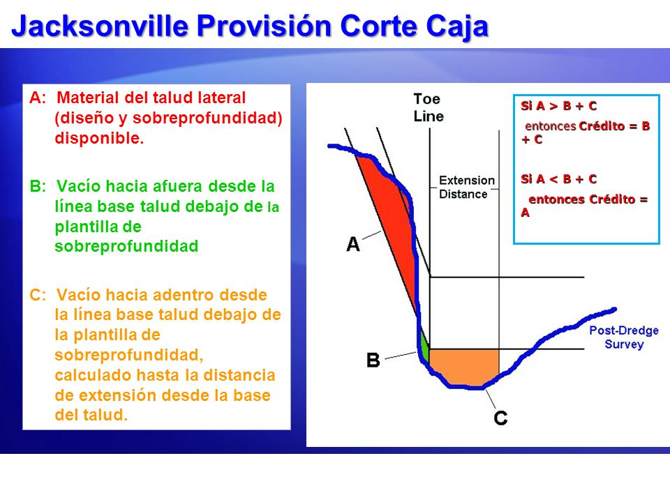 Jacksonville Provisión Corte Caja