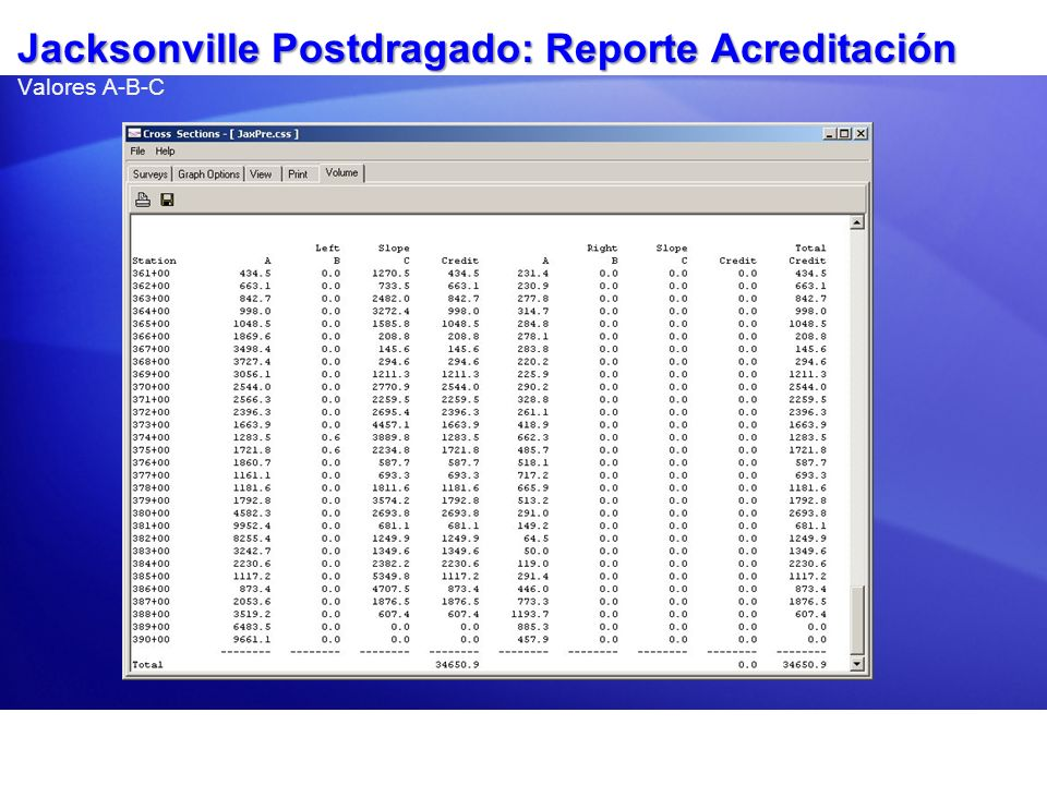 Jacksonville Postdragado: Reporte Acreditación Valores A-B-C