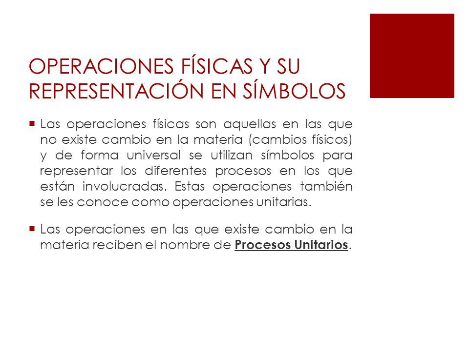 OPERACIONES FÍSICAS Y SU REPRESENTACIÓN EN SÍMBOLOS