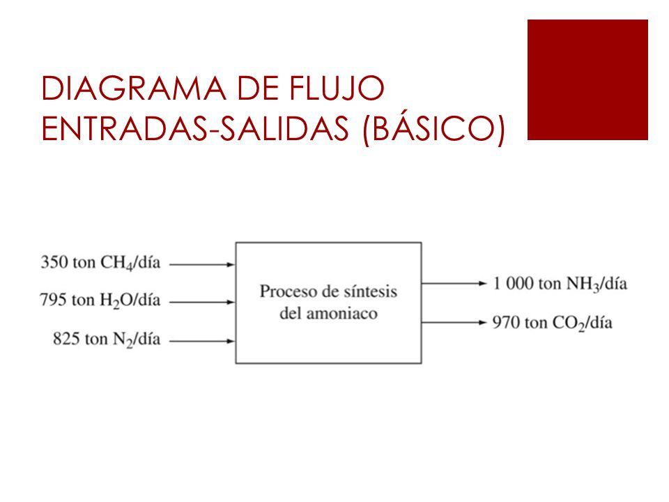 DIAGRAMA DE FLUJO ENTRADAS-SALIDAS (BÁSICO)