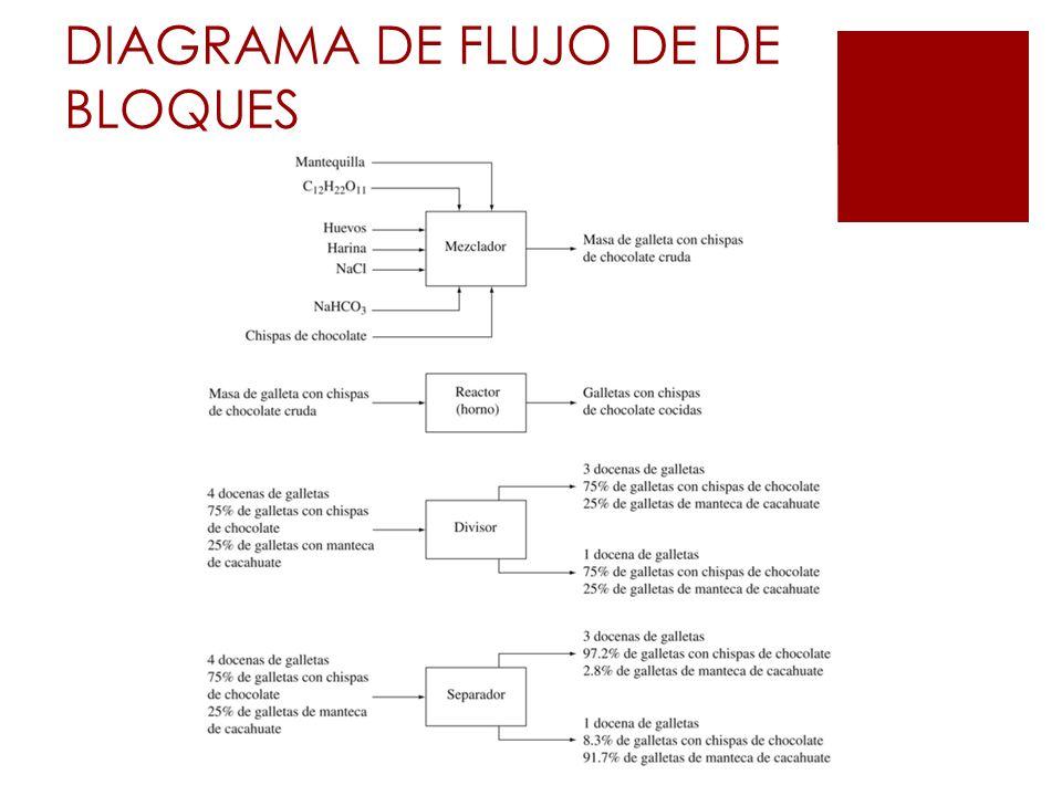 DIAGRAMA DE FLUJO DE DE BLOQUES