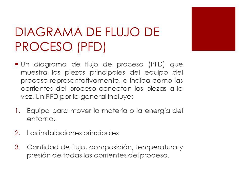 DIAGRAMA DE FLUJO DE PROCESO (PFD)