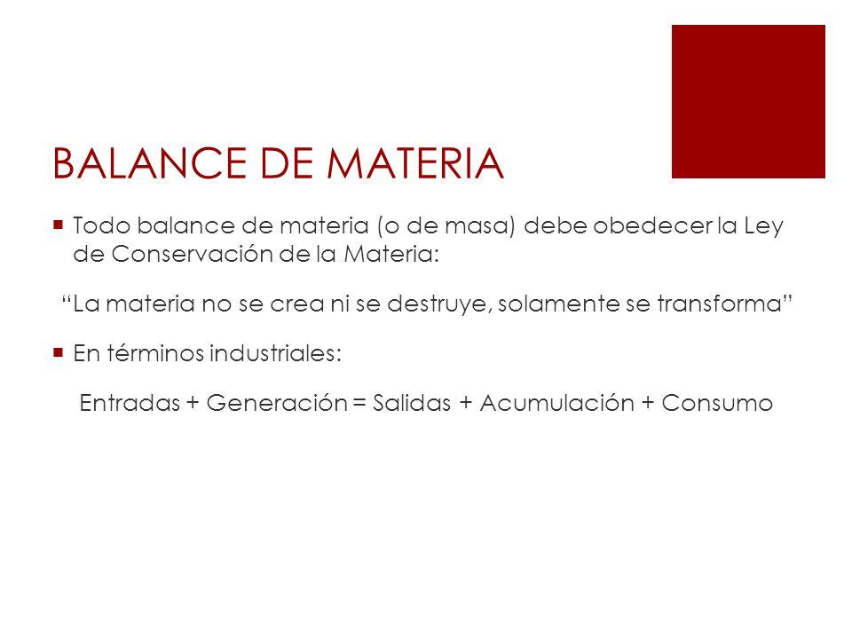 BALANCE DE MATERIA Todo balance de materia (o de masa) debe obedecer la Ley de Conservación de la Materia: