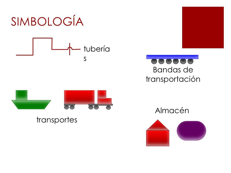 Bandas de transportación