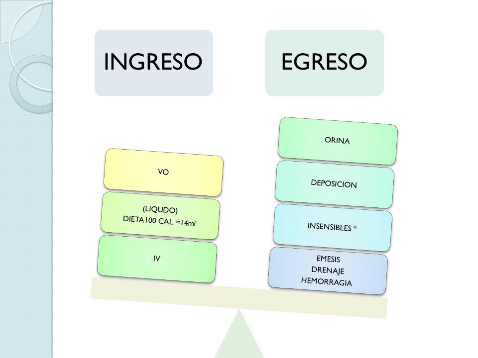 INGRESO IV. DIETA100 CAL =14ml. (LIQUDO) VO. EGRESO. HEMORRAGIA. DRENAJE. EMESIS. INSENSIBLES *