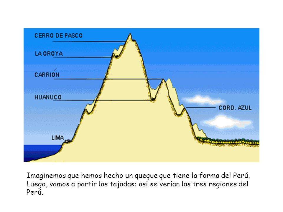 Imaginemos que hemos hecho un queque que tiene la forma del Perú