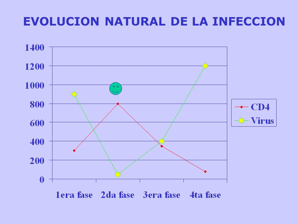 EVOLUCION NATURAL DE LA INFECCION