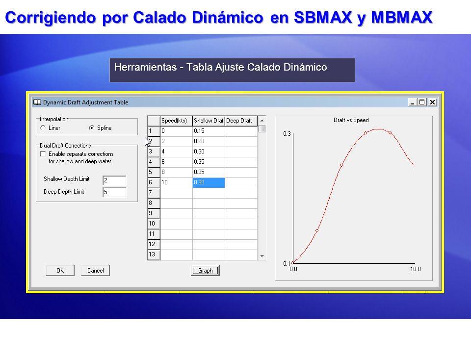 Corrigiendo por Calado Dinámico en SBMAX y MBMAX