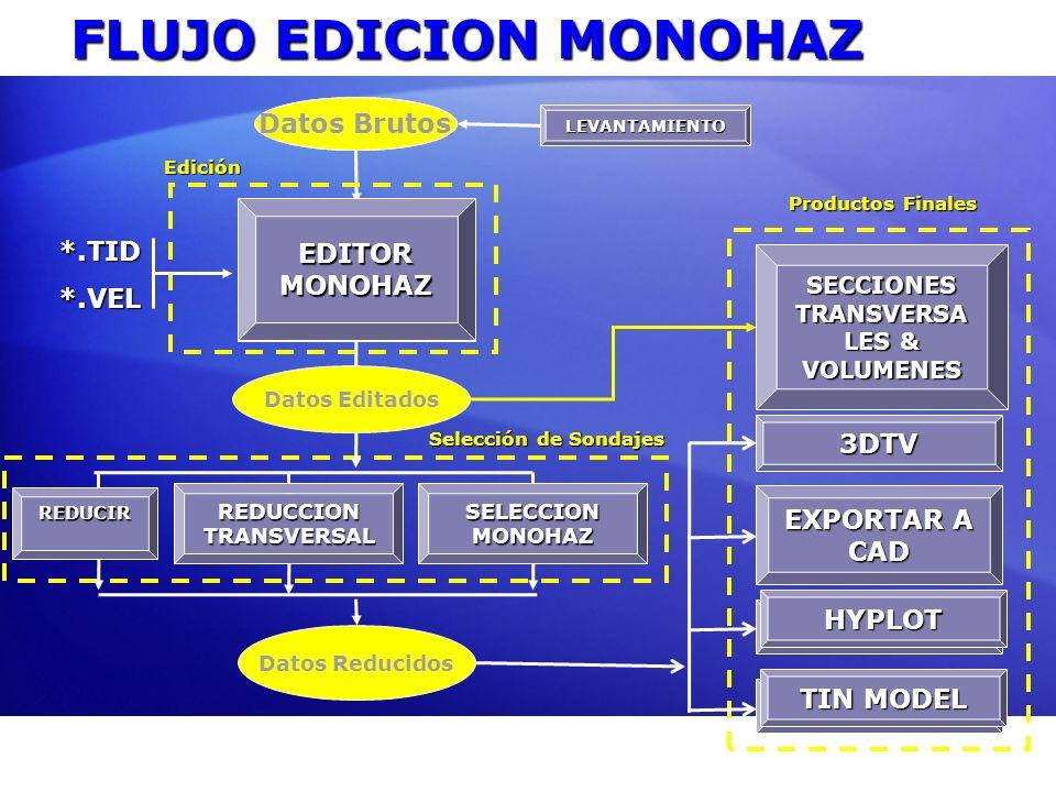 FLUJO EDICION MONOHAZ Datos Brutos Datos Brutos EDITOR MONOHAZ