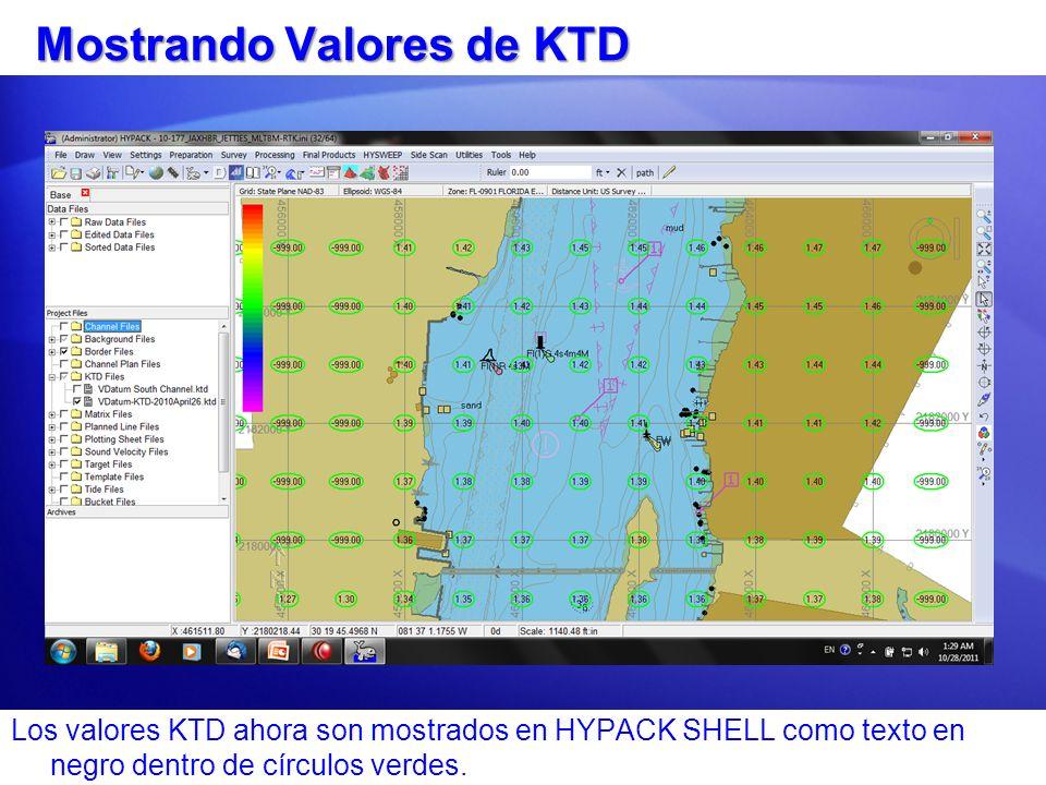 Mostrando Valores de KTD