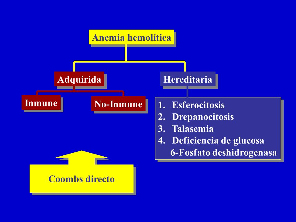 Anemia hemolítica Adquirida. Hereditaria. Inmune. No-Inmune. Esferocitosis. Drepanocitosis. Talasemia.