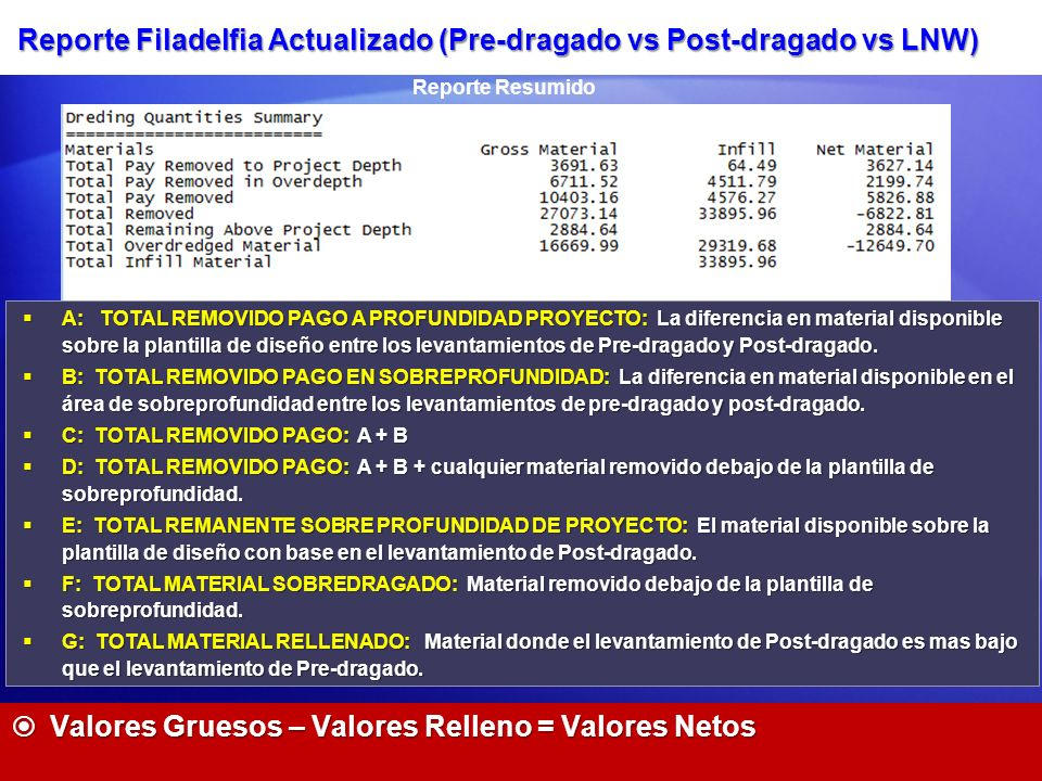 Reporte Filadelfia Actualizado (Pre-dragado vs Post-dragado vs LNW)