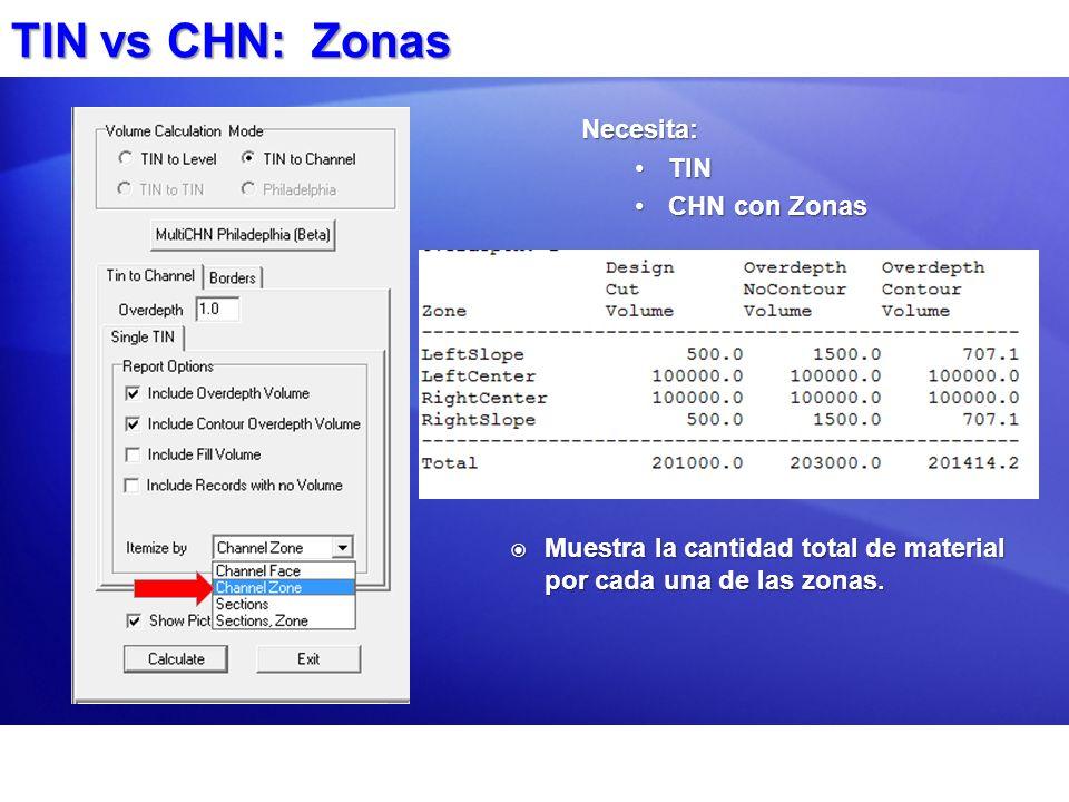 TIN vs CHN: Zonas Necesita: TIN CHN con Zonas