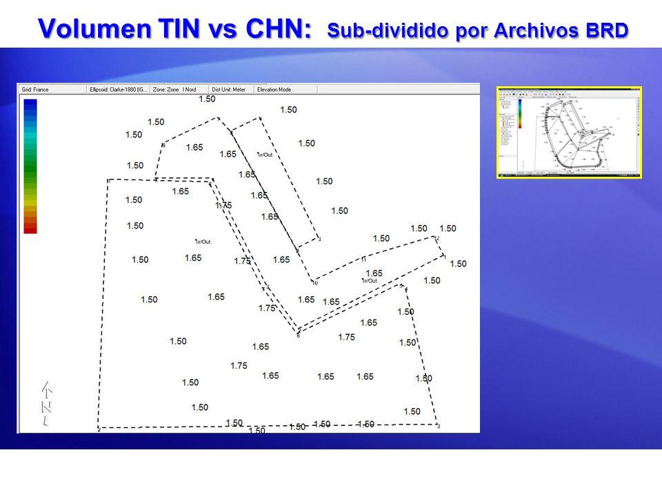 Volumen TIN vs CHN: Sub-dividido por Archivos BRD