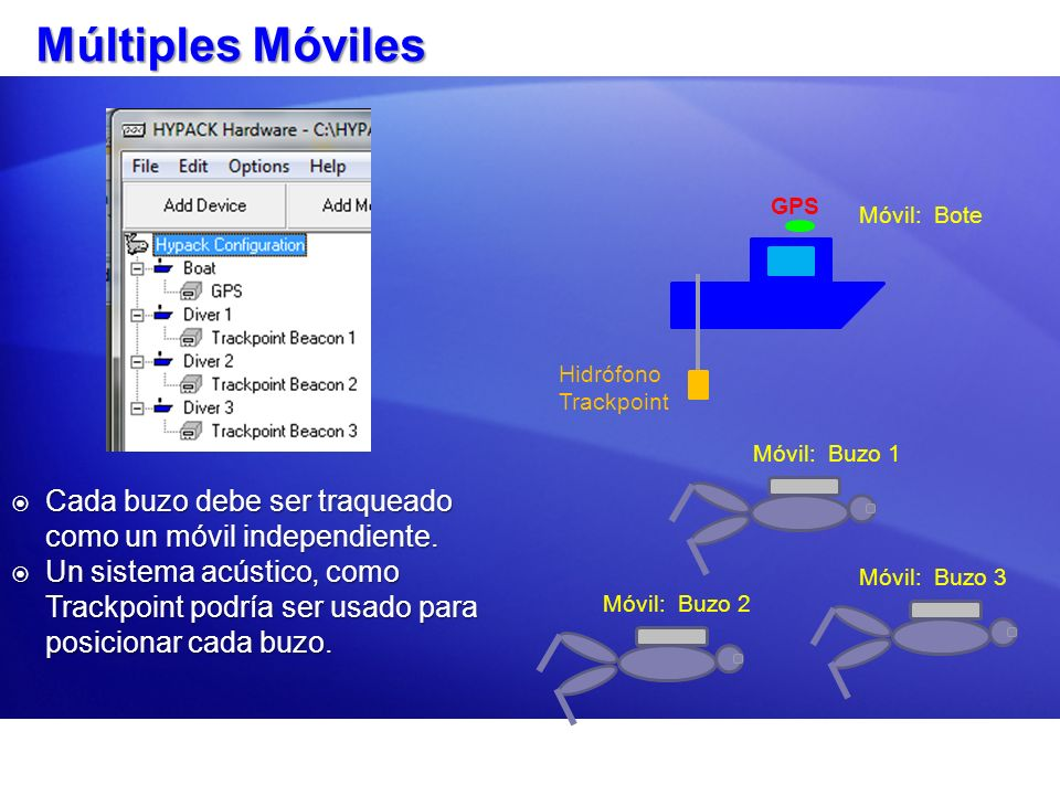 Múltiples Móviles GPS. Móvil: Bote. Hidrófono Trackpoint. Móvil: Buzo 1. Cada buzo debe ser traqueado como un móvil independiente.