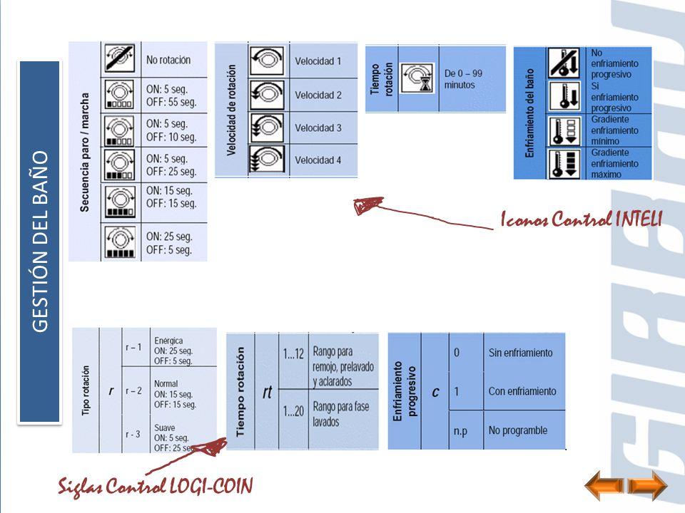GESTIÓN DEL BAÑO Iconos Control INTELI Siglas Control LOGI-COIN