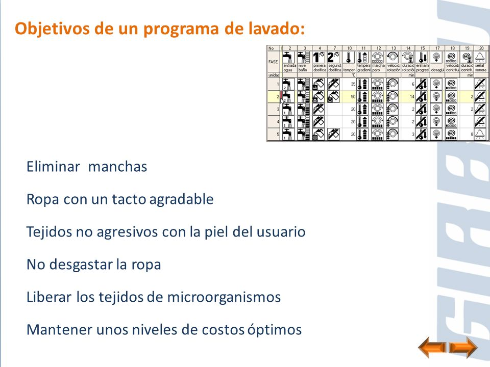 Objetivos de un programa de lavado: