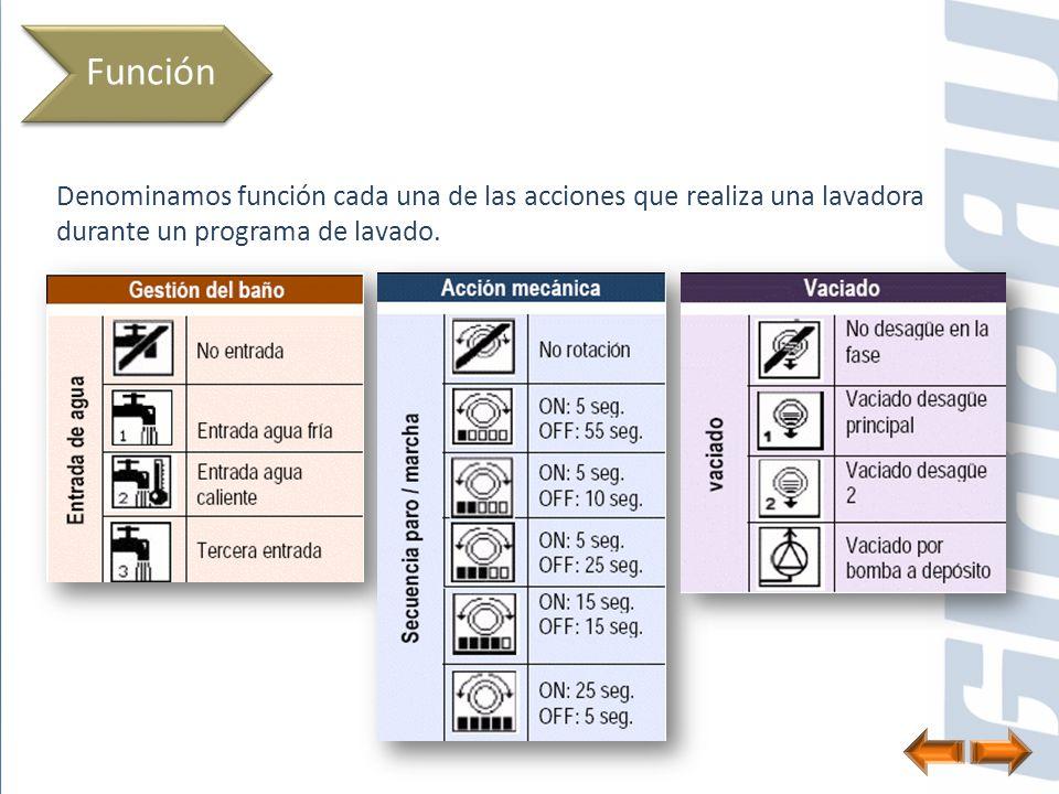Función Denominamos función cada una de las acciones que realiza una lavadora durante un programa de lavado.