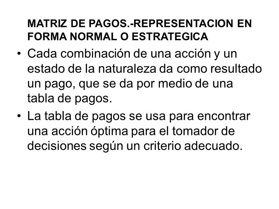 MATRIZ DE PAGOS.-REPRESENTACION EN FORMA NORMAL O ESTRATEGICA