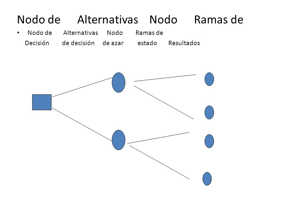 Nodo de Alternativas Nodo Ramas de