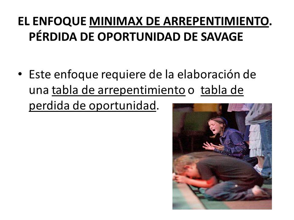 EL ENFOQUE MINIMAX DE ARREPENTIMIENTO. PÉRDIDA DE OPORTUNIDAD DE SAVAGE